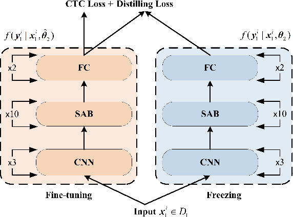 Figure 1 for Incremental Learning for End-to-End Automatic Speech Recognition