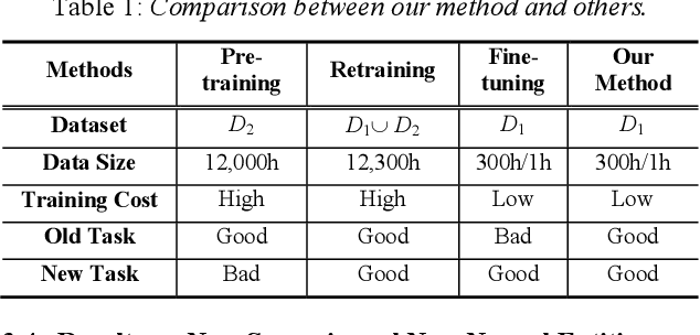 Figure 2 for Incremental Learning for End-to-End Automatic Speech Recognition