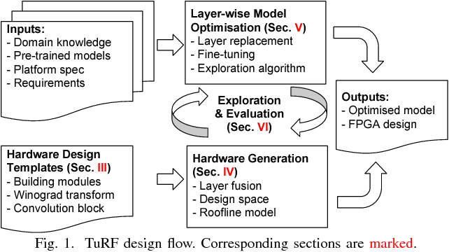 Figure 1 for Towards Efficient Convolutional Neural Network for Domain-Specific Applications on FPGA