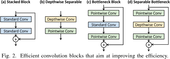 Figure 3 for Towards Efficient Convolutional Neural Network for Domain-Specific Applications on FPGA