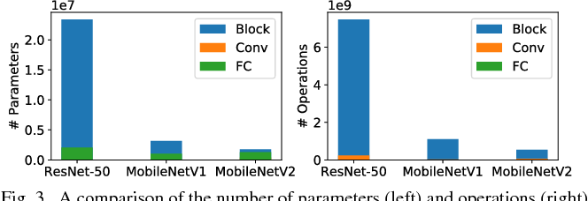 Figure 4 for Towards Efficient Convolutional Neural Network for Domain-Specific Applications on FPGA