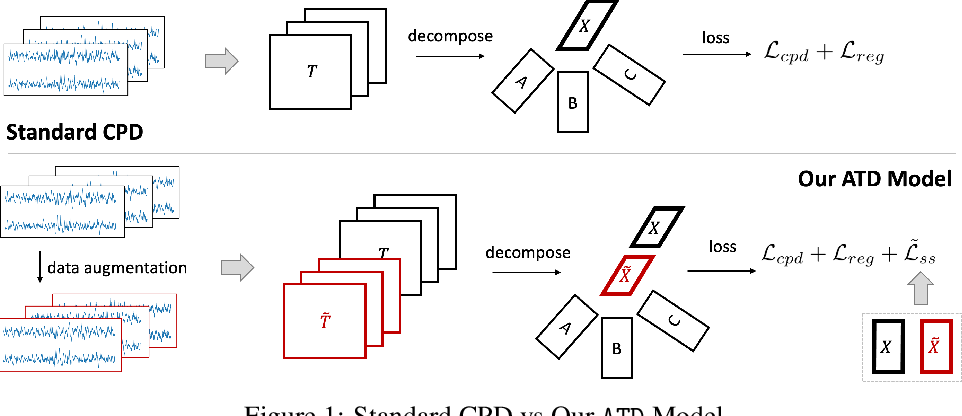 Figure 1 for Augmented Tensor Decomposition with Stochastic Optimization