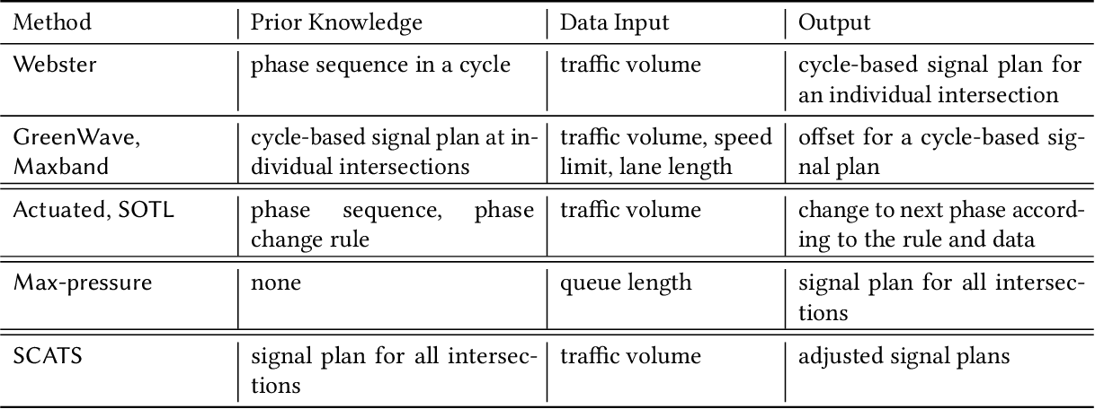Figure 2 for A Survey on Traffic Signal Control Methods