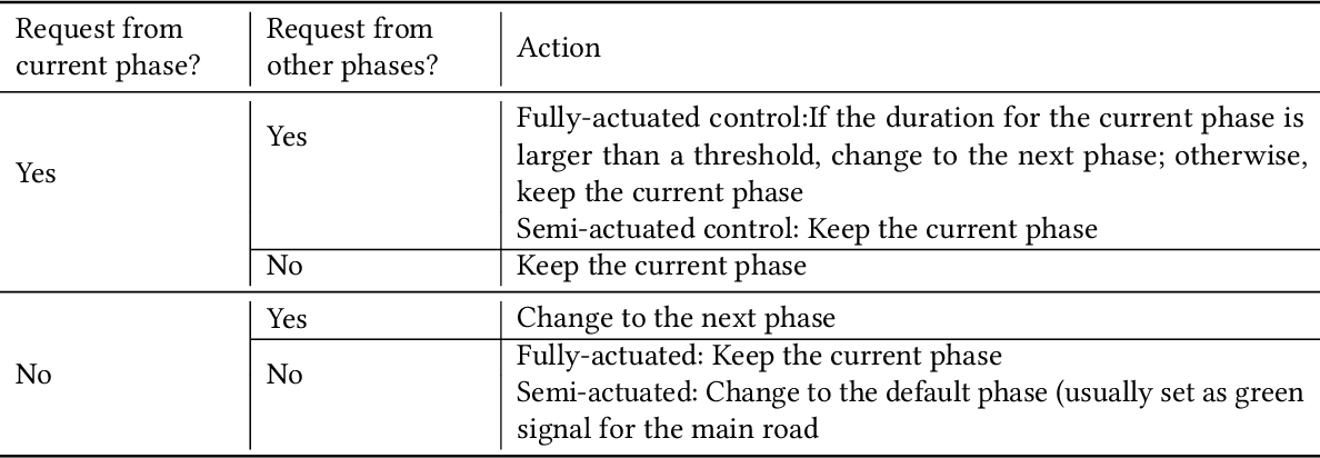 Figure 4 for A Survey on Traffic Signal Control Methods