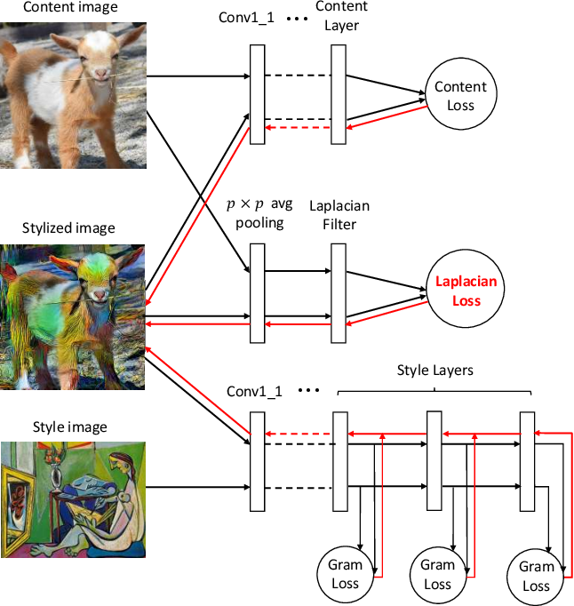 Figure 4 for Laplacian-Steered Neural Style Transfer