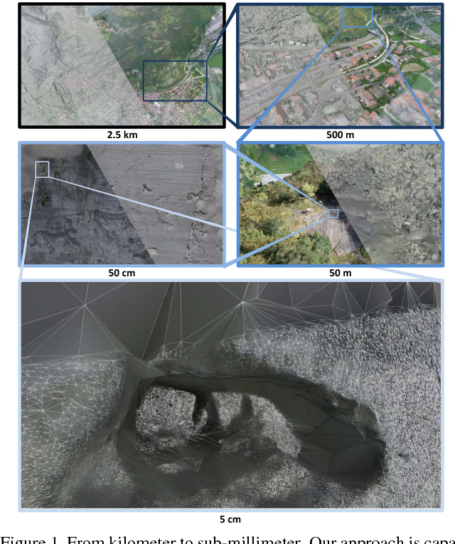 Figure 1 for Scalable Surface Reconstruction from Point Clouds with Extreme Scale and Density Diversity
