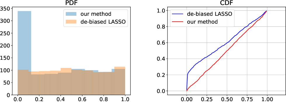 Figure 2 for Approximate Newton-based statistical inference using only stochastic gradients