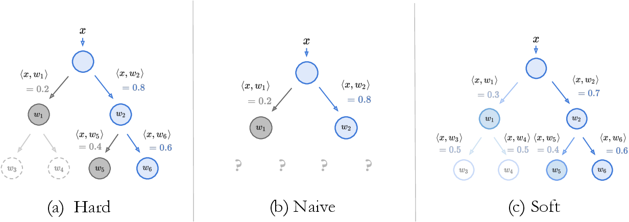 Figure 2 for NBDT: Neural-Backed Decision Trees