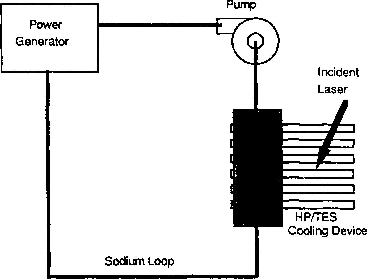 Figure 51 From Ad A263 497 Pulse Mitigation And Heat Transfer Power Generator Circuit Diagram Schematic Of The Cooling System For A