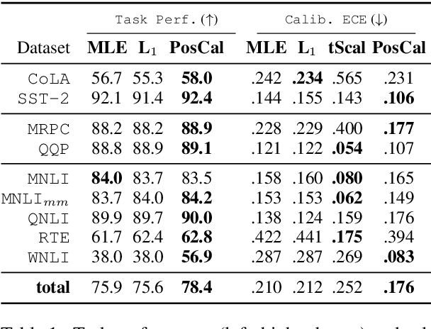 Figure 1 for Posterior Calibrated Training on Sentence Classification Tasks