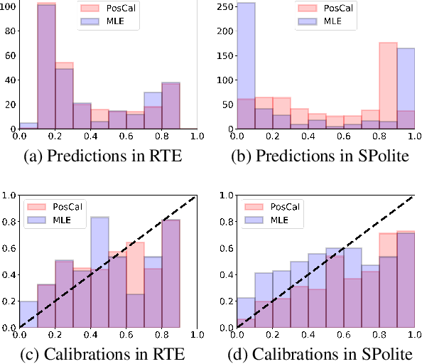 Figure 2 for Posterior Calibrated Training on Sentence Classification Tasks