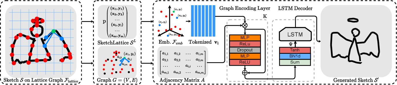 Figure 3 for SketchLattice: Latticed Representation for Sketch Manipulation