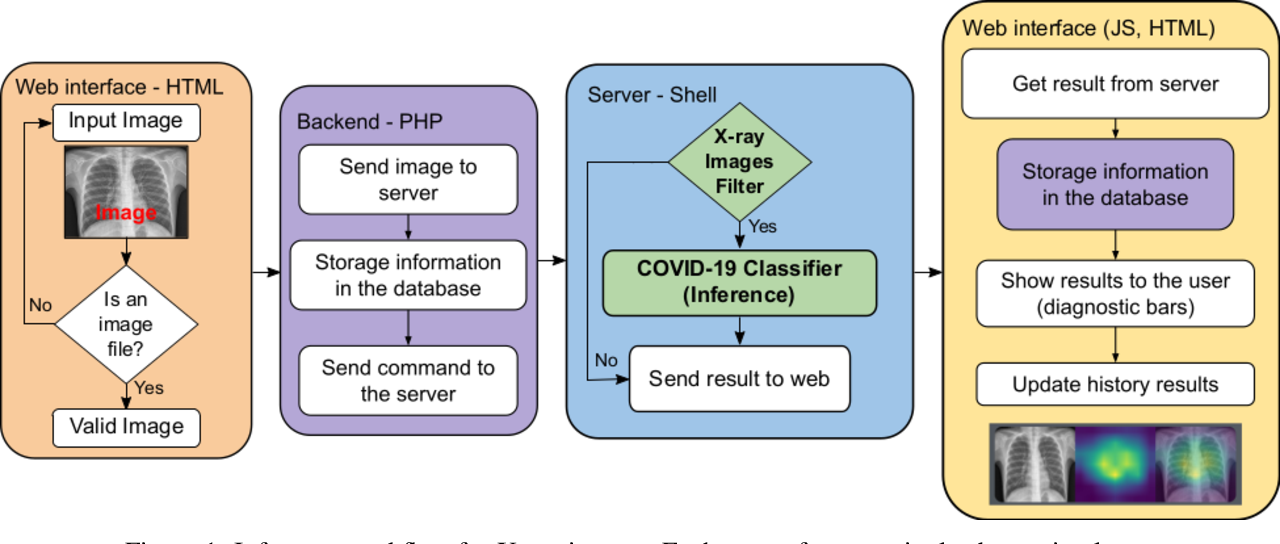 Figure 1 for A free web service for fast COVID-19 classification of chest X-Ray images