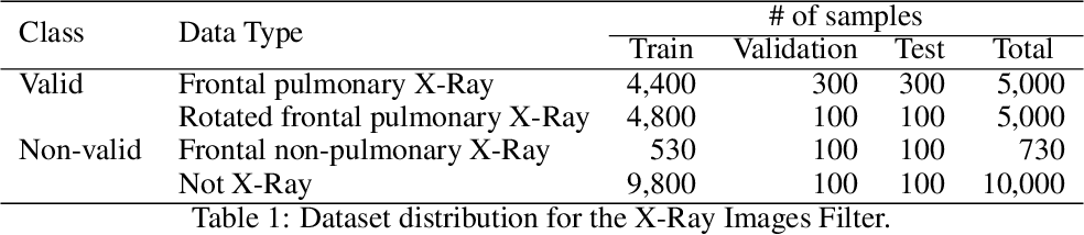 Figure 2 for A free web service for fast COVID-19 classification of chest X-Ray images
