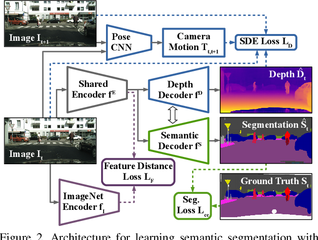 Figure 3 for Three Ways to Improve Semantic Segmentation with Self-Supervised Depth Estimation
