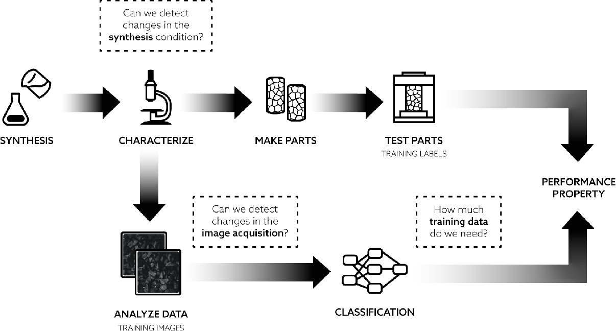 Figure 1 for Leveraging Uncertainty from Deep Learning for Trustworthy Materials Discovery Workflows