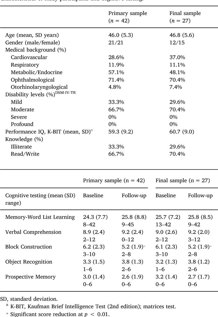 A Longitudinal Study Of Brain Anatomy Changes Preceding Dementia In