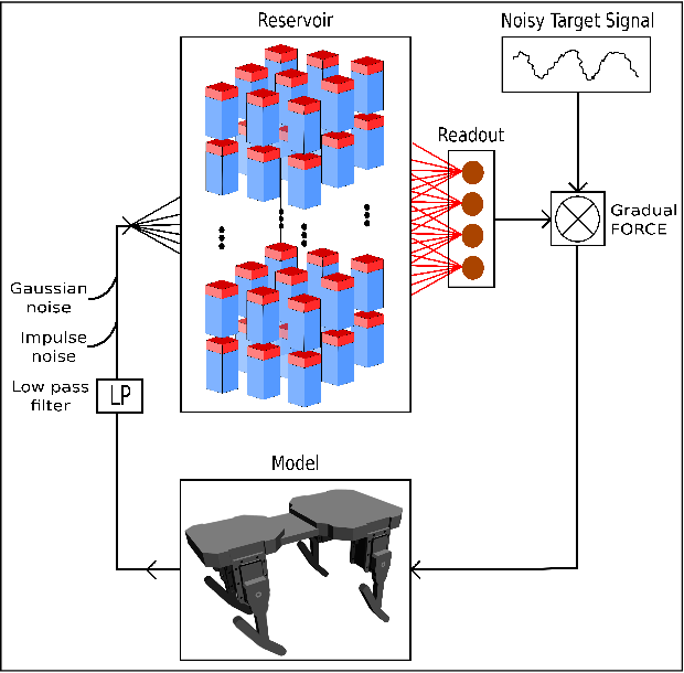 Figure 1 for Populations of Spiking Neurons for Reservoir Computing: Closed Loop Control of a Compliant Quadruped
