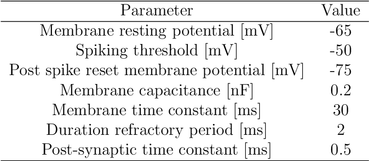 Figure 4 for Populations of Spiking Neurons for Reservoir Computing: Closed Loop Control of a Compliant Quadruped