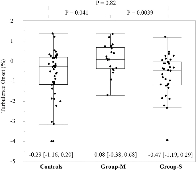 Reduced heart rate response after premature ventricular contraction