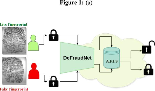 Figure 1 for DeFraudNet:End2End Fingerprint Spoof Detection using Patch Level Attention