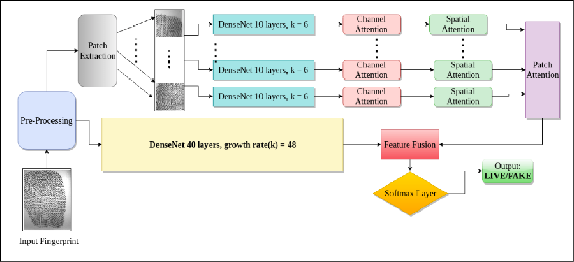 Figure 4 for DeFraudNet:End2End Fingerprint Spoof Detection using Patch Level Attention