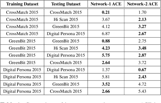 Figure 2 for DeFraudNet:End2End Fingerprint Spoof Detection using Patch Level Attention