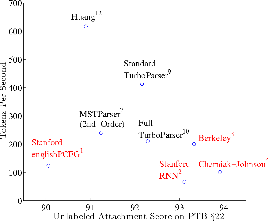 Figure 2 for An Empirical Comparison of Parsing Methods for Stanford Dependencies