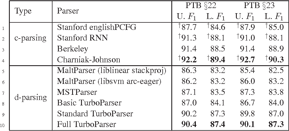 Figure 3 for An Empirical Comparison of Parsing Methods for Stanford Dependencies