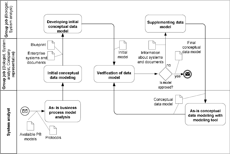 Knowledge Dimension in Business Process Modeling - Semantic