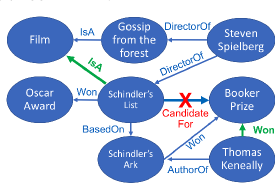 Figure 1 for Populating Web Scale Knowledge Graphs using Distantly Supervised Relation Extraction and Validation