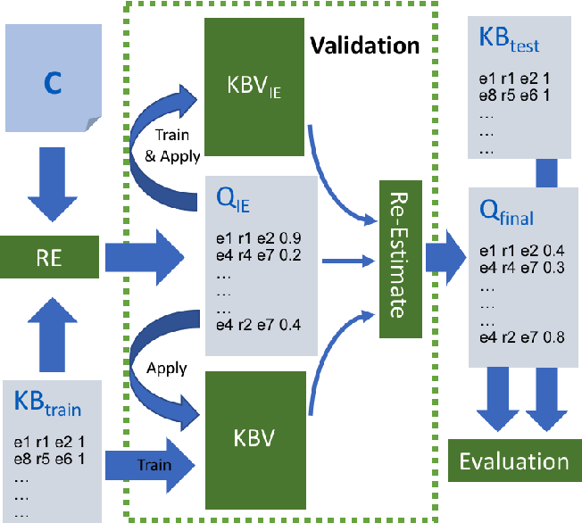 Figure 3 for Populating Web Scale Knowledge Graphs using Distantly Supervised Relation Extraction and Validation
