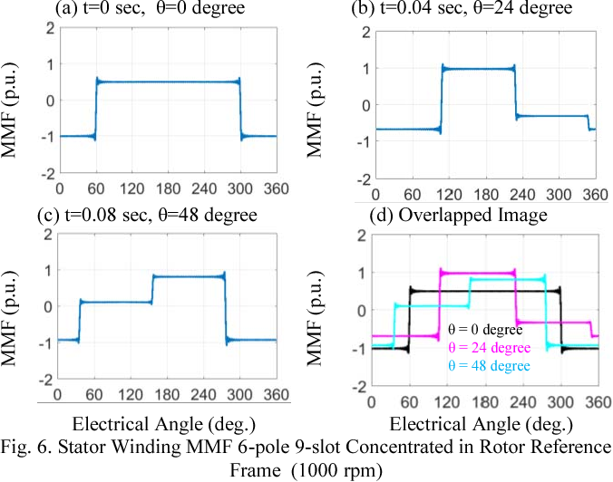 variable magnetization pattern machines semantic scholar