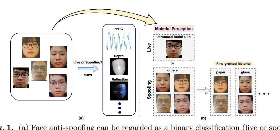 Figure 1 for Face Anti-Spoofing with Human Material Perception