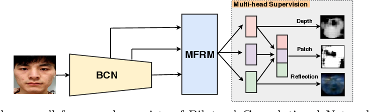 Figure 2 for Face Anti-Spoofing with Human Material Perception