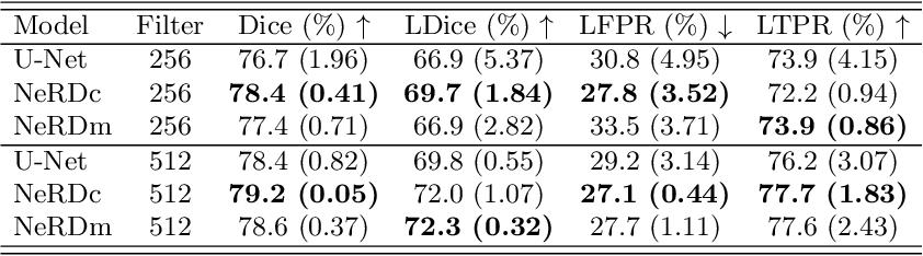 Figure 2 for NeRD: Neural Representation of Distribution for Medical Image Segmentation