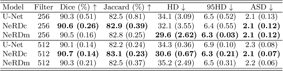 Figure 4 for NeRD: Neural Representation of Distribution for Medical Image Segmentation