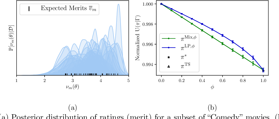 Figure 3 for Fairness in Ranking under Uncertainty