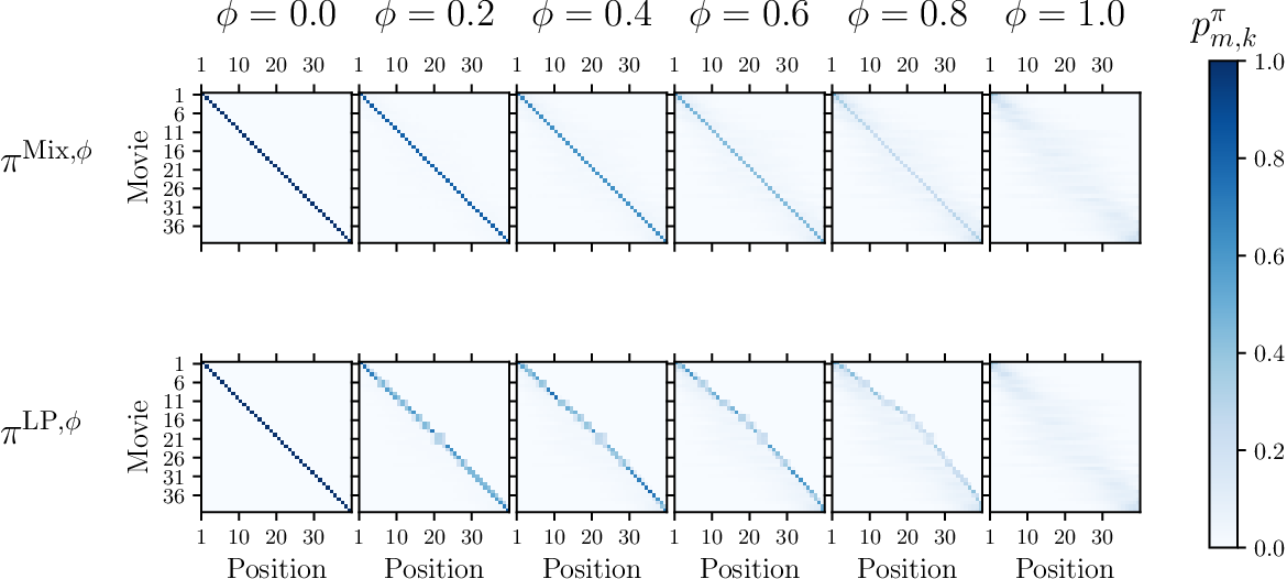 Figure 4 for Fairness in Ranking under Uncertainty