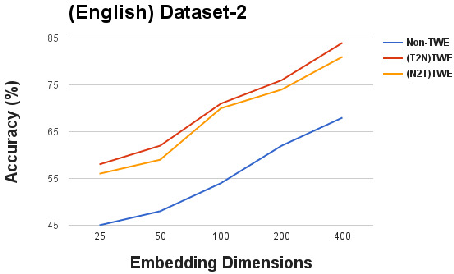 Figure 4 for Linking Tweets with Monolingual and Cross-Lingual News using Transformed Word Embeddings