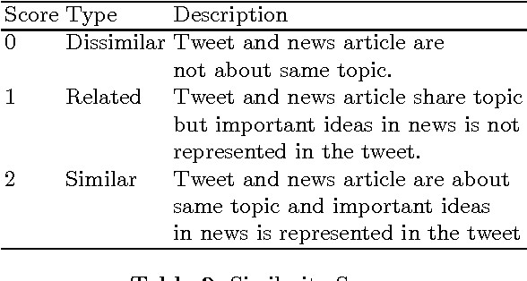 Figure 3 for Linking Tweets with Monolingual and Cross-Lingual News using Transformed Word Embeddings
