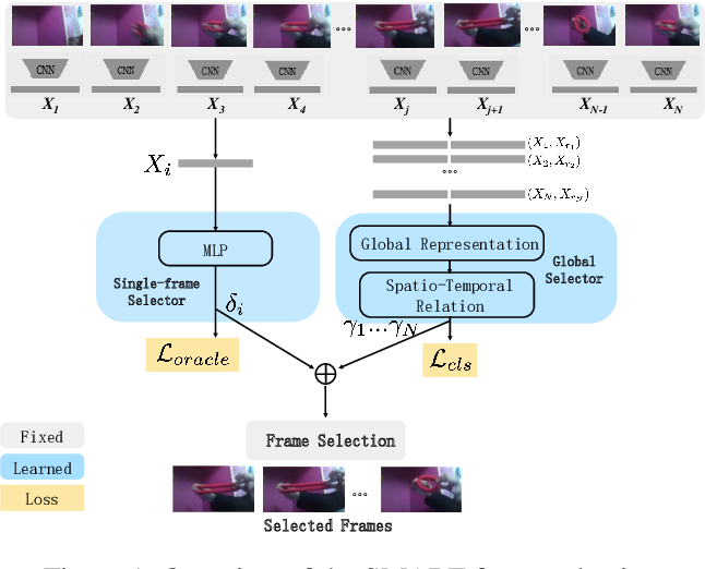 Figure 1 for SMART Frame Selection for Action Recognition