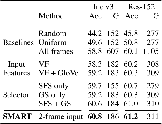 Figure 2 for SMART Frame Selection for Action Recognition