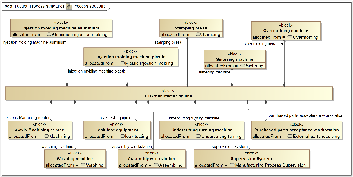 Plastics manufacturing systems engineering : [a systems approach]