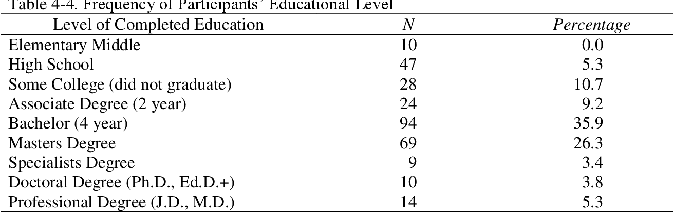 Table 4-4. Frequency of Participants' Educational Level