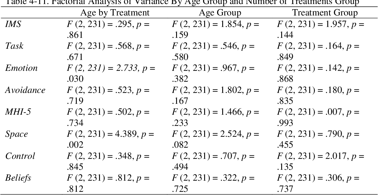 Table 4-11. Factorial Analysis of Variance By Age Group and Number of Treatments Group