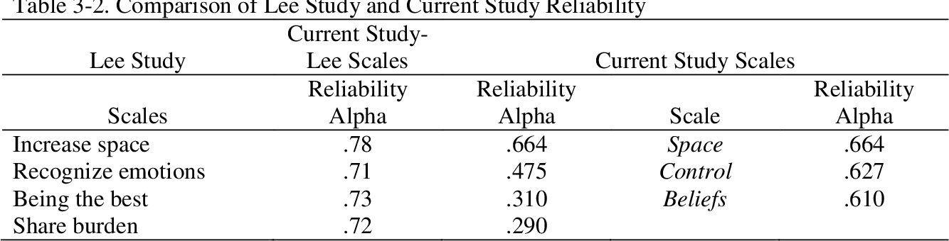 Table 3-2. Comparison of Lee Study and Current Study Reliability