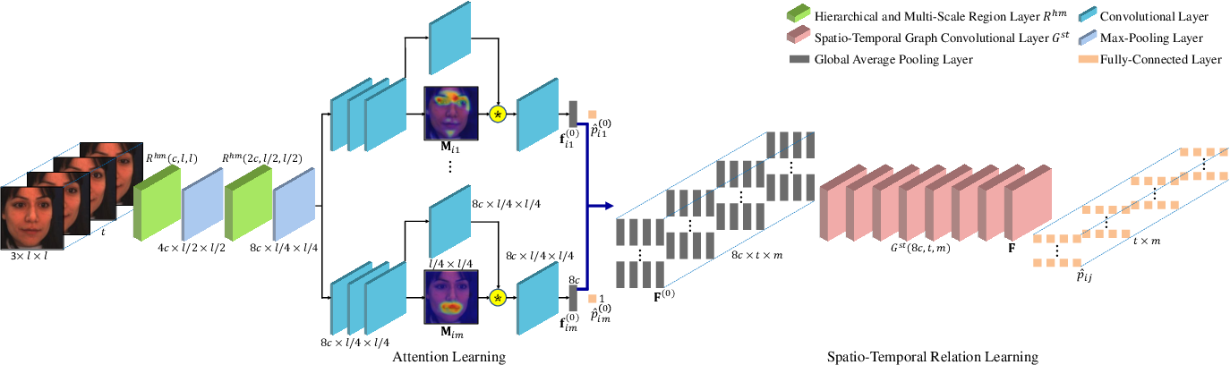 Figure 3 for Spatio-Temporal Relation and Attention Learning for Facial Action Unit Detection