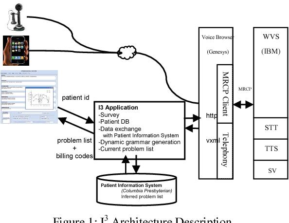 PDF] Spoken Language Input for a Patient Note System