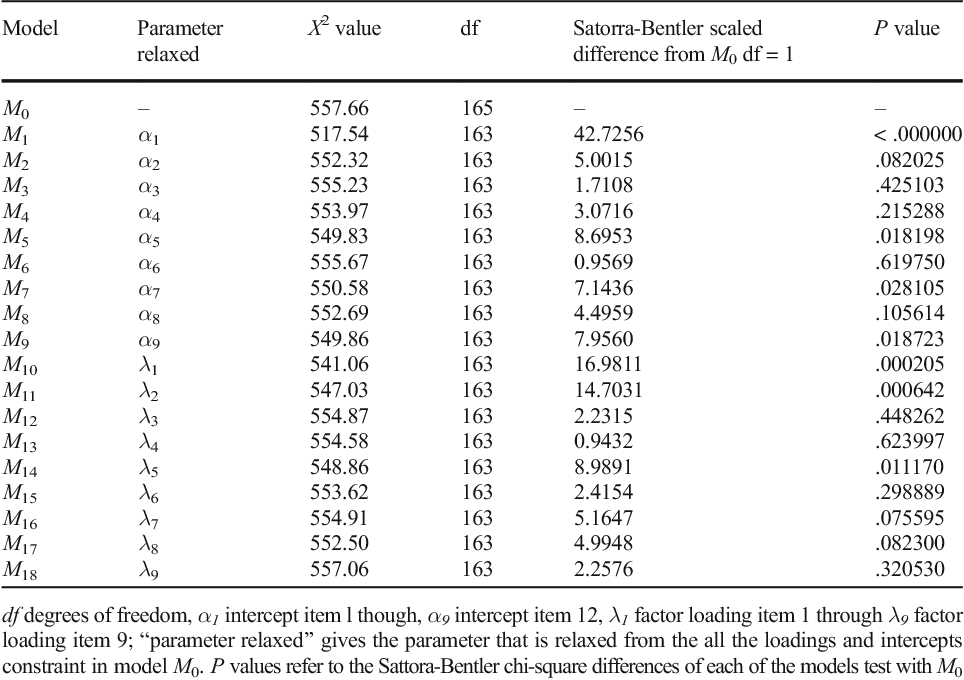 Table 3 from Measurement Invariance of the Internet Gaming Disorder